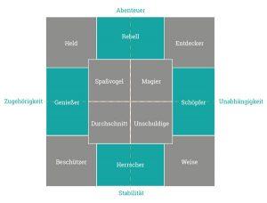 Archetypisches Positionierungsmodell
