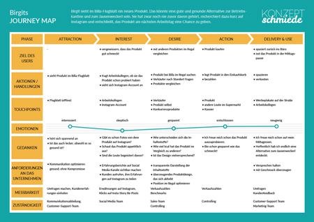 Customer Journey Map: stellt den Weg der Kaufentscheidung visuell dar