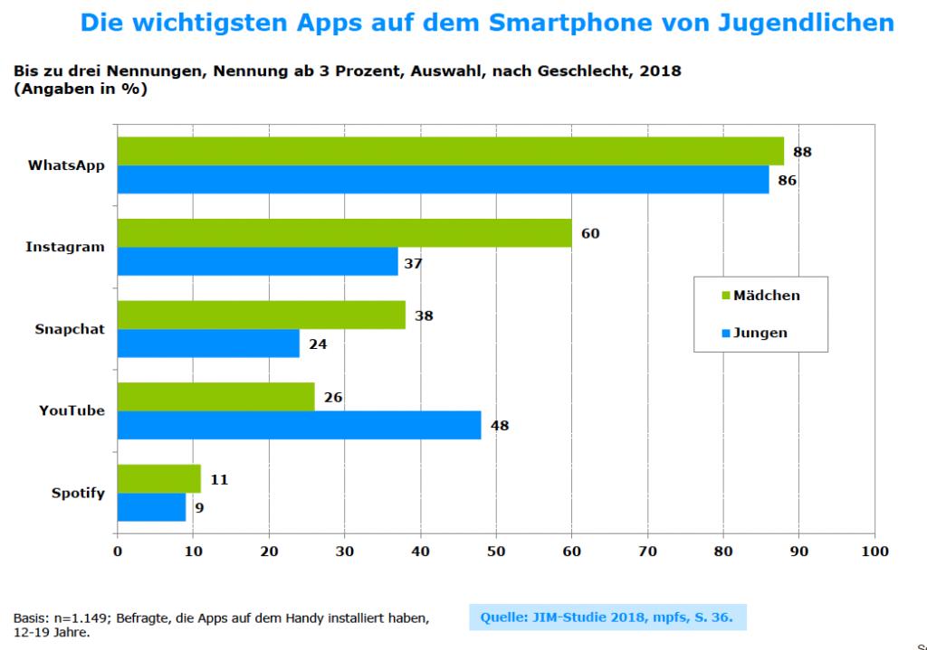 WhatsApp, Youtube & Instagram: Top 3 Apps der Generation Z