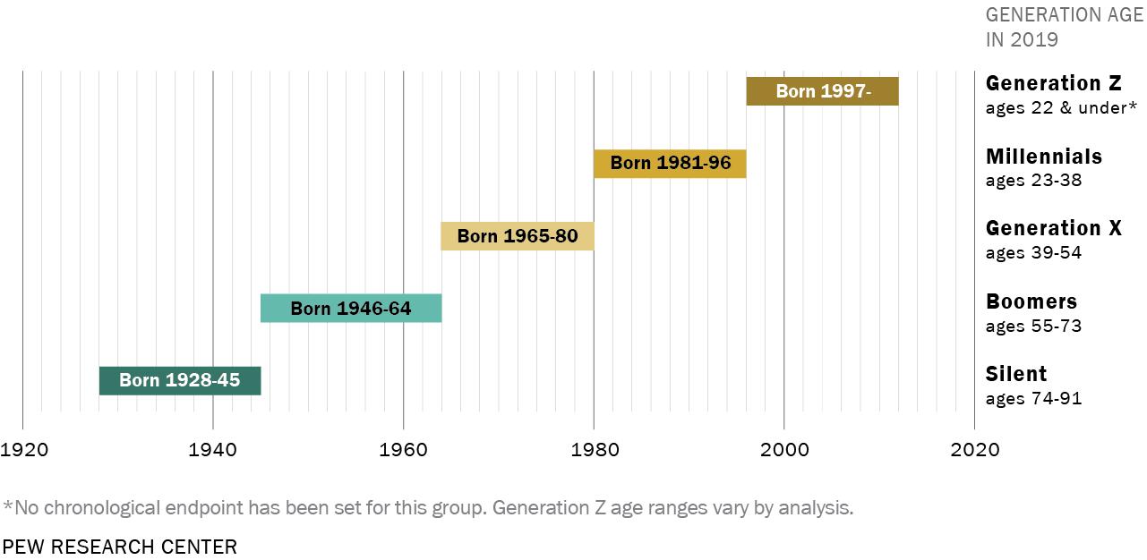 Generationen und Alter in 2019 (Quelle: PEW Research Center)